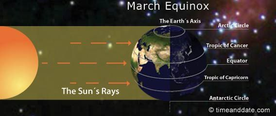 """March Equinox: March 20, 2013, 11:02 UTC    There are 2 equinoxes every year – in March & September – when the sun shines directly on the equator & the length of day & night is nearly equal. Seasons are opposite on either side of the equator, so the equinox in March is also known as the """"spring equinox"""" in the northern hemisphere. However, in the southern hemisphere, it's known as the """"autumnal (fall) equinox""""."""