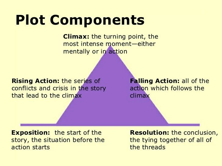 140 best plot diagrams images on pinterest plot diagram story teaching plot structure through short stories plot is the literary element that describes the structure of a story ccuart Image collections