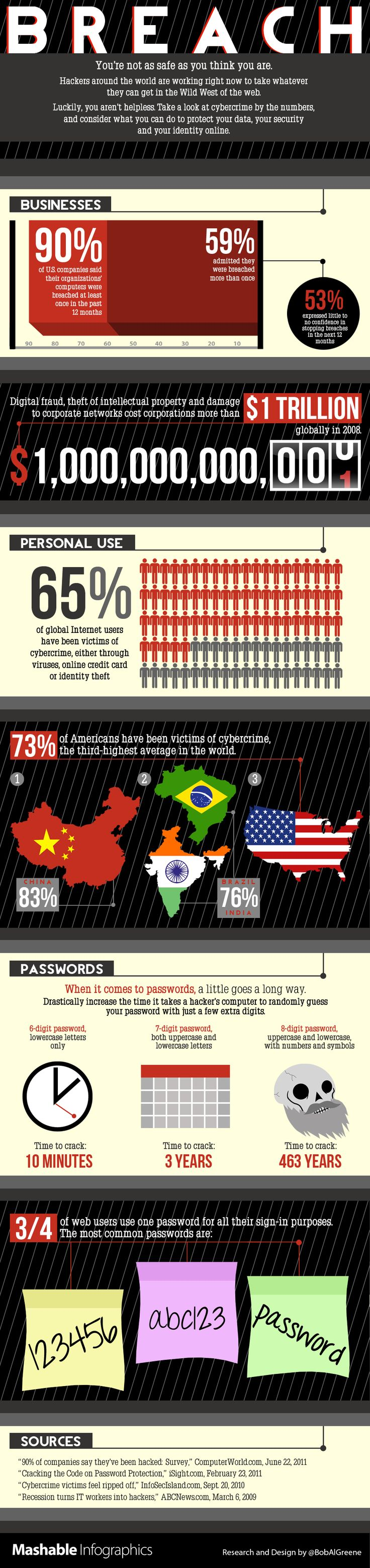 65% of internet users are victims of #cybercrime