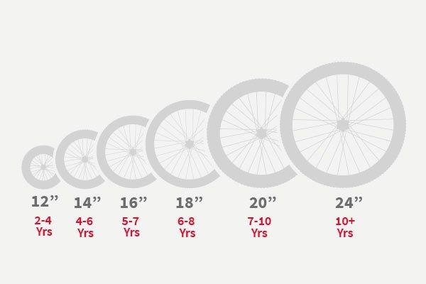 Bike Frame Size Chart Age In 2020 Kids Bike Best Kids Bike Childrens Bike