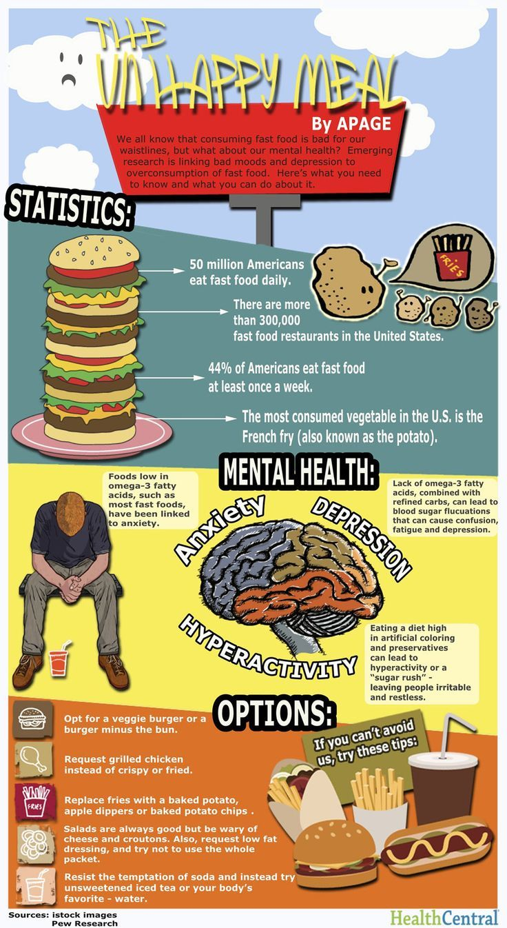 The Unhappy Meal: How Fast Food is Making You Depressed (Infographic)
