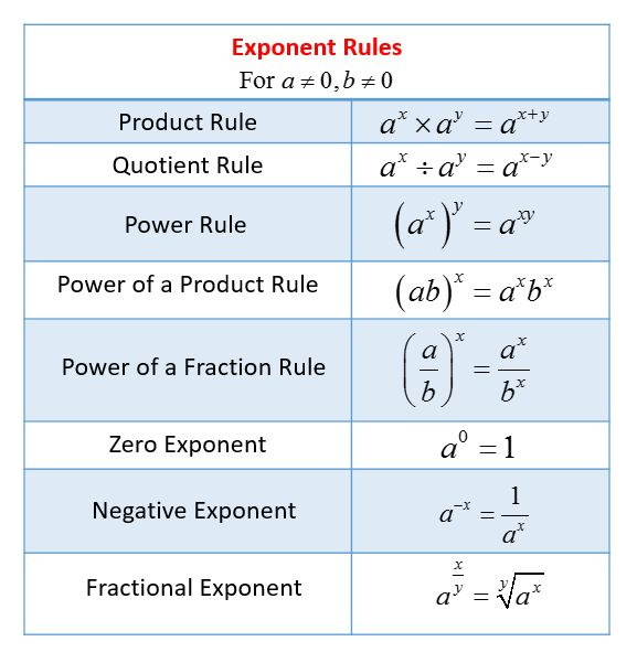 Exponent Rules Worksheet In 2020 Exponent Rules Exponent