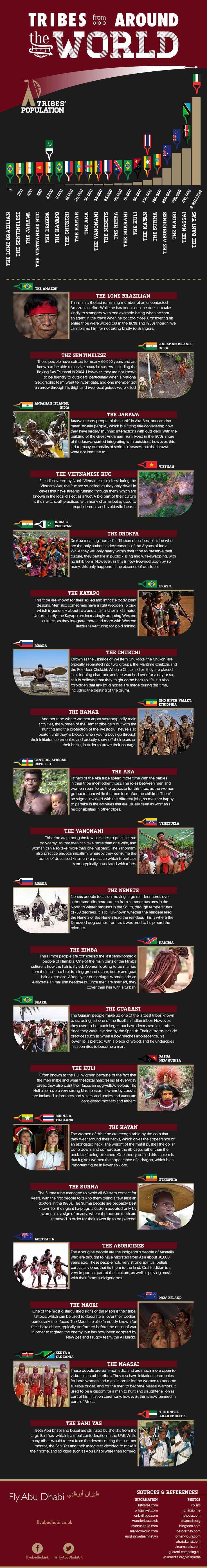 Tribes from Around the World #Infographic #Travel