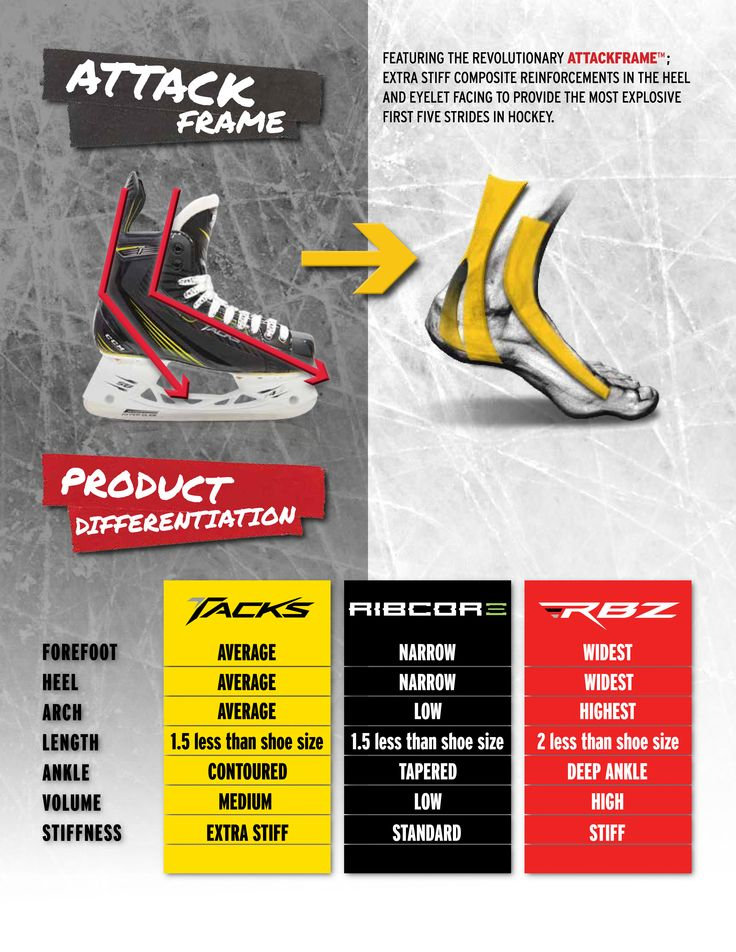 TACKS vs RIBCOR vs RBZ The following skate differentiation chart will help you see the differences between all 3 models.
