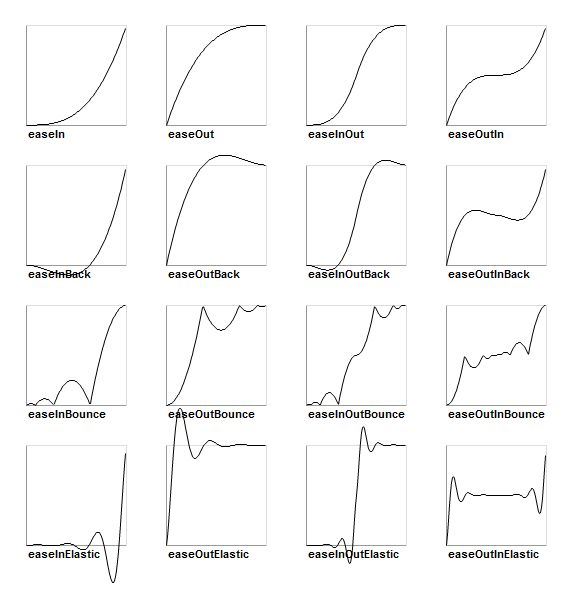 Animation curves