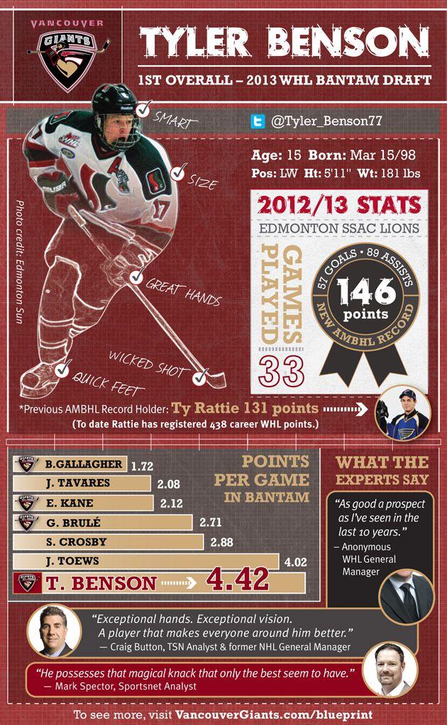 Tyler Benson - 1st Overall Pick 2013 WHL Bantam Draft