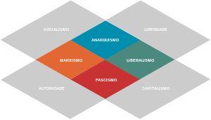 Espectro político – Wikipédia, a enciclopédia livre
