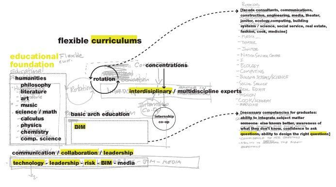 adoption of bim in academia curriculum - Google Search