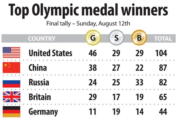 The London 2012 Summer Olympic medal count finished with the USA on top with 46 gold medals – the most it has won in a non-boycotted Olympics since 1904.
