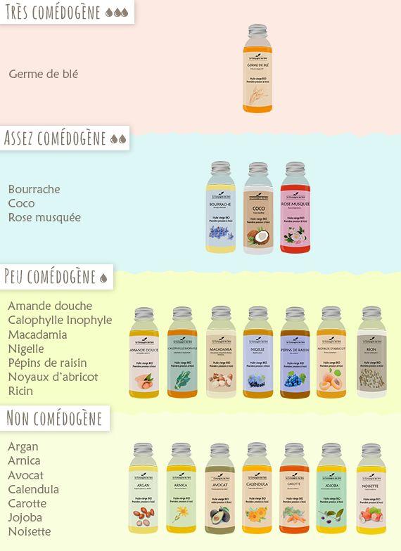 Les caractéristiques des huiles végétales utiles en cosmétique