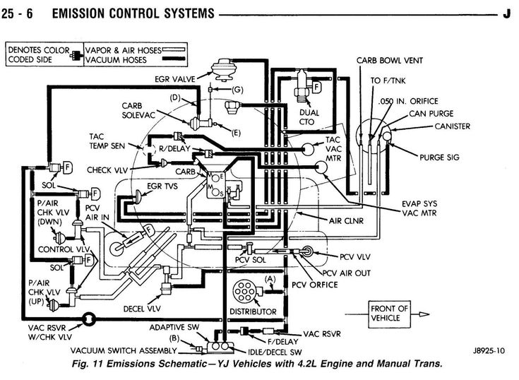 1988 Jeep Wrangler Engine Wiring Diagram and Jeep Engine
