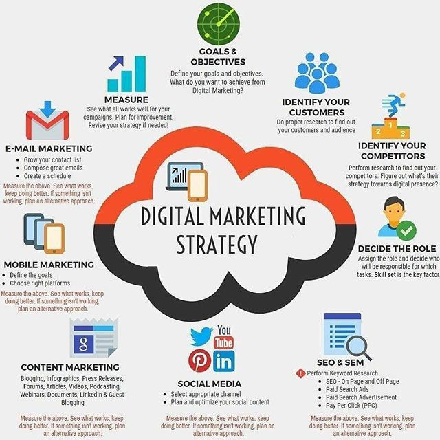 Digital marketing strategy depicted in a simple and understandable graphic. #socialmediatips #socialmedia #contentmarketing #facebook #twitter #youtube #instagram #socialmediamarketing #marketingtips #marketingdigital  #sales #salessuccess #google #seo #digitalmarketing #mobilemarketing #windorpro