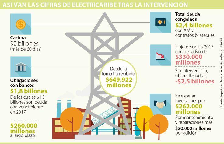 Luego de dos meses de intervención, Electricaribe recibió $649.922 millones