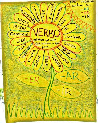 Spanish verbs anchor chart--would be a better idea to have students make separate flowers for AR, ER, IR verbs #learn #spanish #kids