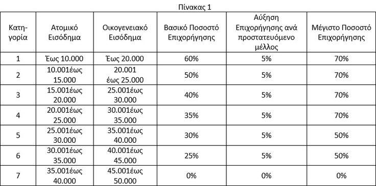 Επιδότηση έως και 17.500 ευρώ μπορούν να λάβουν οι ιδιοκτήτες ακινήτων που θα εντάξουν τις κατοικίες τους στο πρόγραμμα εξοικονόμησης ενέργειας «Εξοικονομώ ΙΙ», καθώς προβλέπεται ότι θα επιδοτεί μέχρι το 70% της δαπάνης για την ενεργειακή αναβάθμιση κατοικιών. Η πρόσκληση του Εθνικού Ταμείου Επιχειρηματικότητας και Ανάπτυξης (ΕΤΕΑΝ) προς τις τράπεζες εστάλη τις προηγούμενες ημέρες, με …