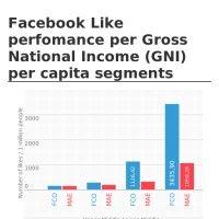 Facebook Like perfomance per Gross National Income (GNI) per capita segments