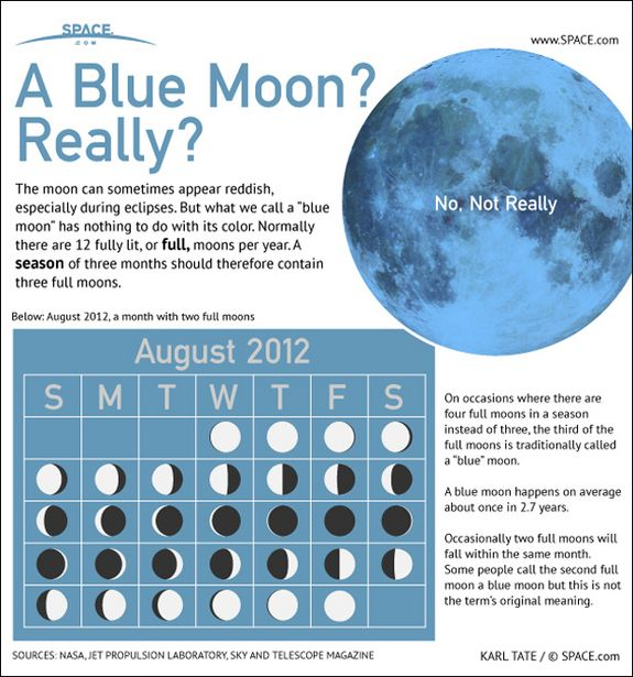 Traditionally there are three full moons in a season, occasionally there are four and when this happens the third full moon of the season is said to be the blue moon which has nothing to do with the color.   I was born on a blue moon.