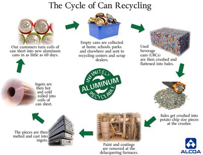 A Brief History of Recycling