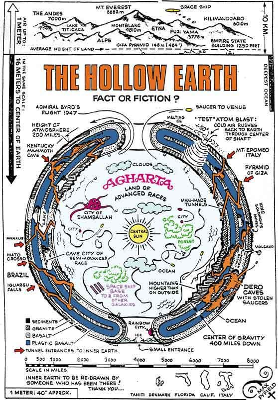 The Hollow Earth theory. A fascinating myth! http://en.wikipedia.org/wiki/Hollow_Earth