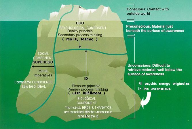Freudian Iceberg Theory. The psychology obsession never ends