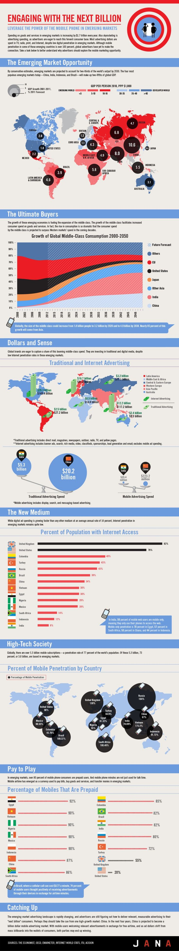 Mobile growth in emerging markets