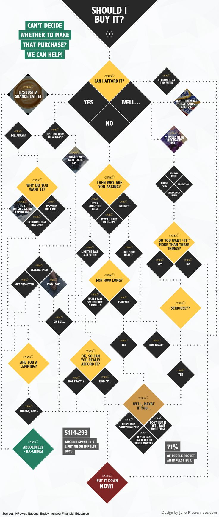 A decision tree showing whether you should buy something you want but dont need.