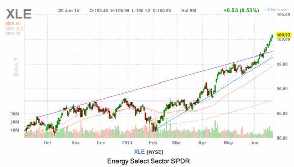The Energy Stocks Bull Run Is Over, But Not The Dow Jones…