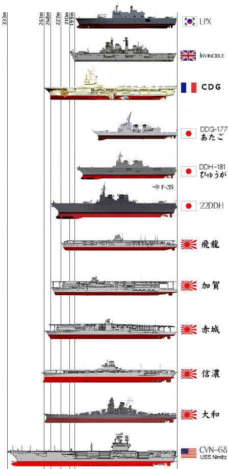 Izumo (DDH22) compared to other carriers including WWII Imperian Japanese Navy