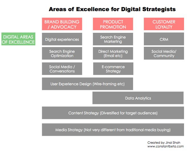 areas of excellence for digital strategist why the role of a digital strategist - Digital Strategist Resume