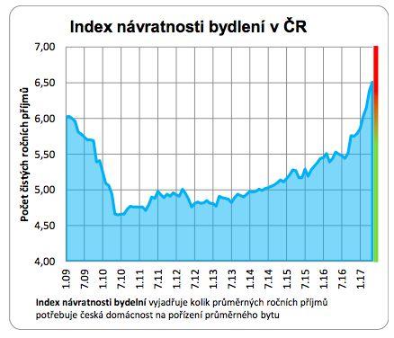 Index návratnosti bydlení v ČR