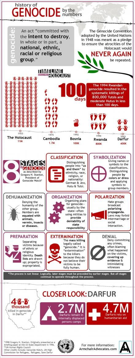 Genocide: by the Numbers http://armchairadvocates.com/2012/04/01/genocide-by-the-numbers-infographic/