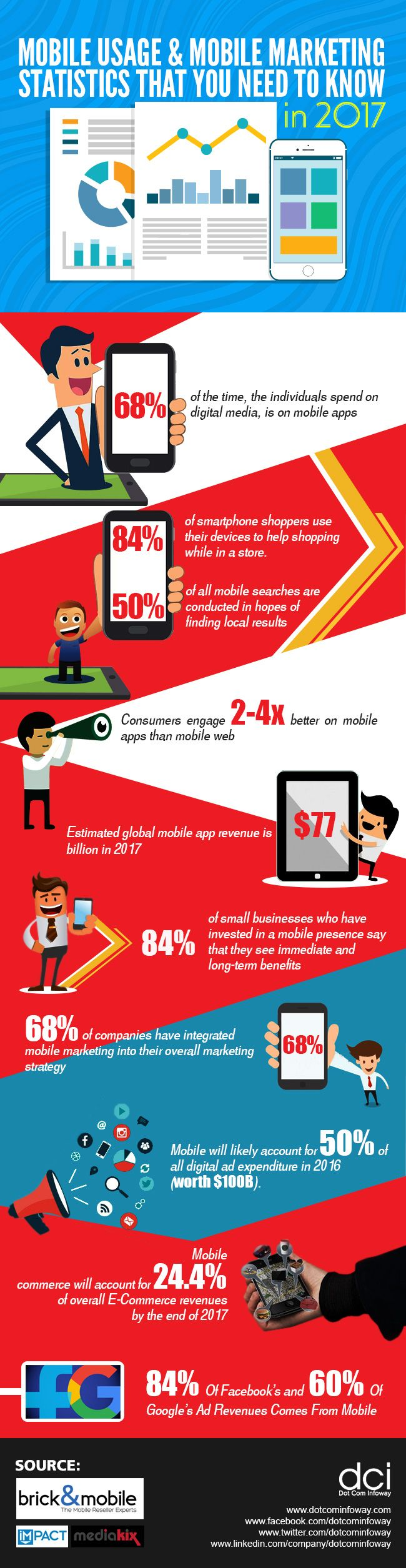 12#Mobile Usage Stats to Guide Your Website #Marketing Strategy #Infographic