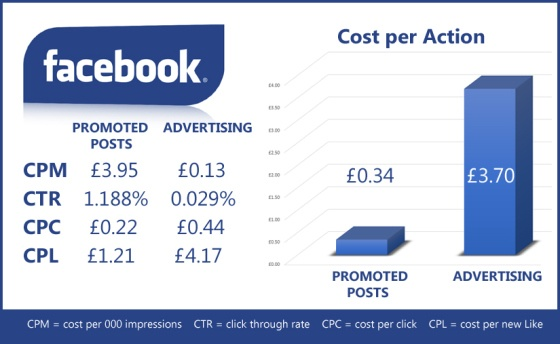 Over the last couple of weeks I've been running a small combined advertising/promoted posts campaign for a client on Facebook. And it's revealed something very interesting: promoted posts may be expensive in a true cost sense, but in an ROI sense, they beat CPC/CPM advertising hands down. In fact, they outperform the advertising model in just about every metric you care to measure...