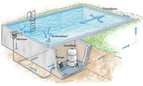 Bildergebnis für pool selber bauen beton | pool in 2018 | Pinterest ...