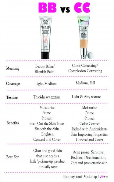 BB Cream vs. CC Cream great comparison | what is a BB cream | what is a CC cream