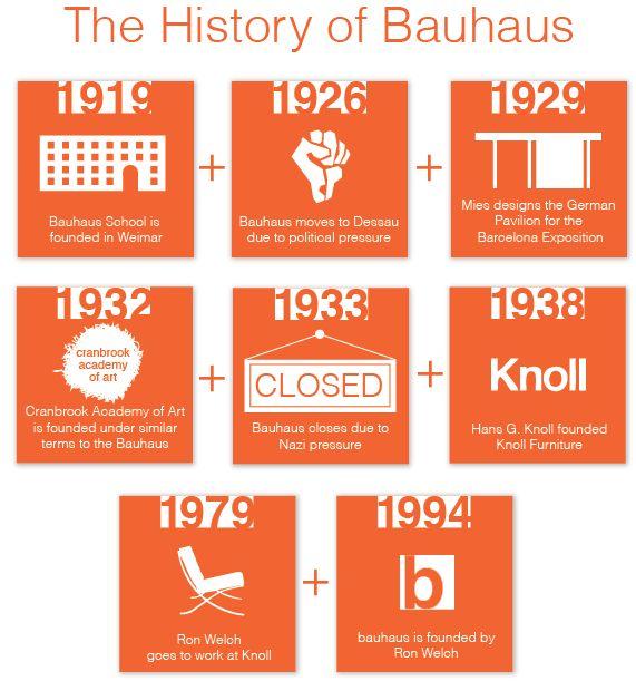 Furniture Design History Timeline 13 best furniture classification images on pinterest | furniture