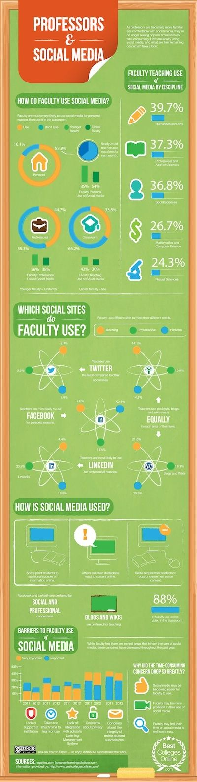 Professors & Social Media - Best Colleges Online