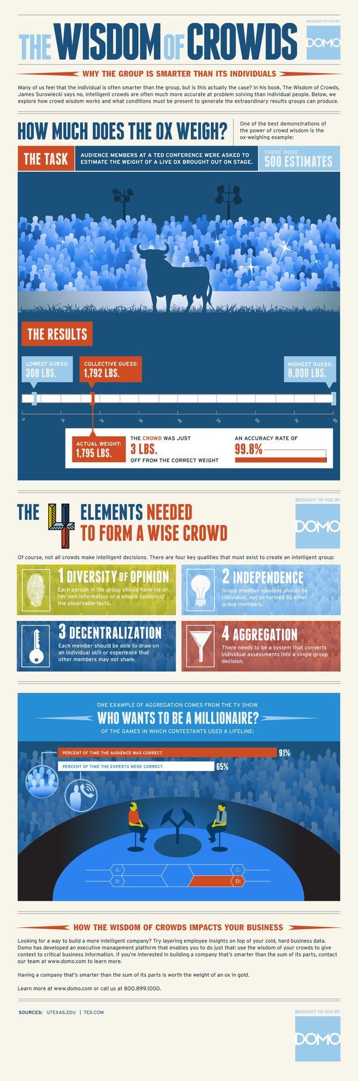 Infographic - The Wisdom Of Crowds | Domo