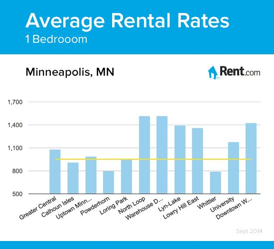 Average Rent For 1 Bedroom Apartment 28 Images Average Rent For One Bedroom Apartment In