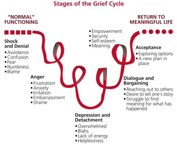 Stages of the grief cycle and returning to a meaningful life.