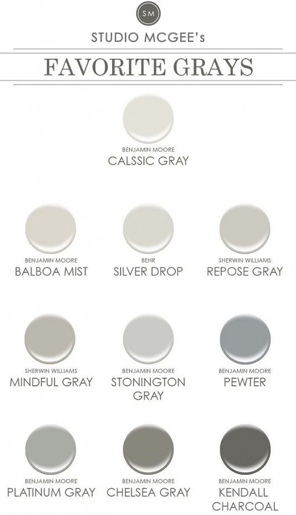 Designer favorite gray paint colors. Benjamin Moore Classic Gray. Benjamin Moore Balboa Mist. Behr Silver Drop. Sherwin Williams Repose Gray. Sherwin Williams Mindful Gray. Benjamin Moore Stonington Gray. Benjamin Moore Revere Pewter. Benjamin Moore Platinum Gray. Benjamin Moore Chelsea Gray. Benjamin Moore Kendall Charcoal. #Gray #PaintColor #DesignerGrayPaintColor