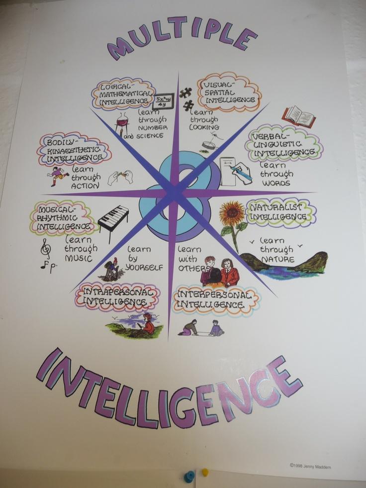 Student -> multiple intelligence