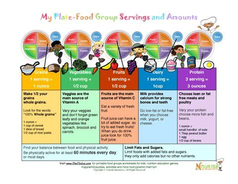 My Plate Food Group Servings And Amounts Teaching Kids