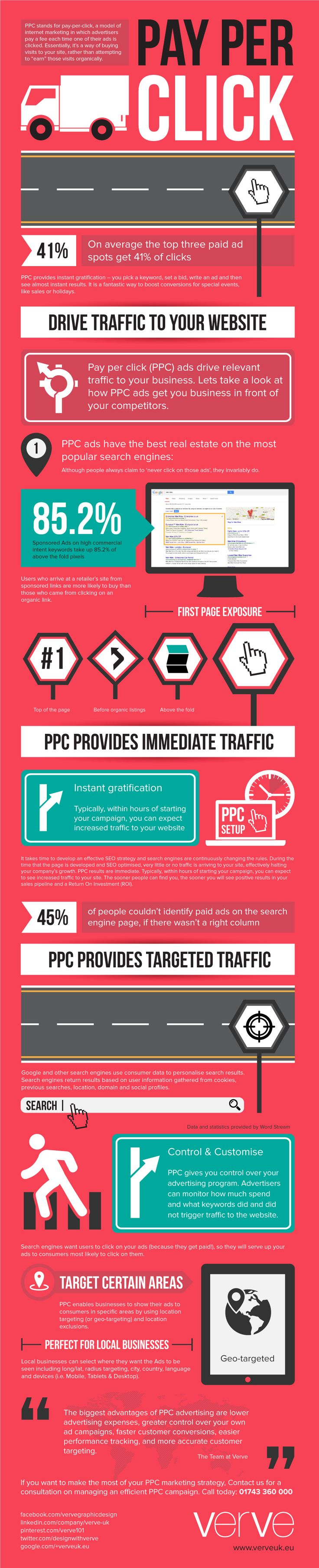 Pay per click (PPC) is an internet advertising model used to direct traffic to websites, in which advertisers pay the publisher (typically Google) each time an ad is clicked. With