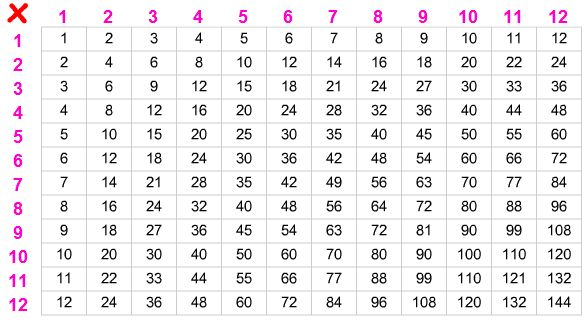 how to use a times table grid example