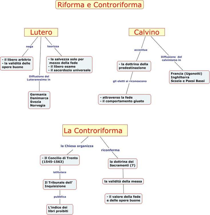 Mappa sintetica sui principi di Lutero, Calvino e la Controriforma