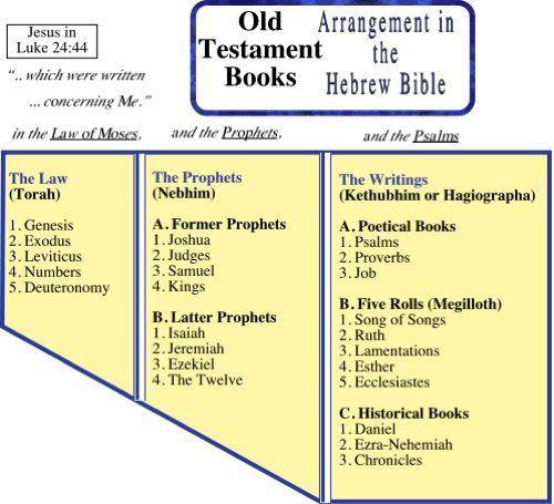 Old Testament Books Chart Order