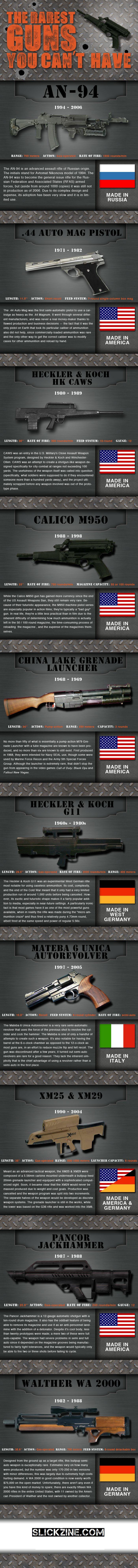 Rarest Guns and Rifles from around the world