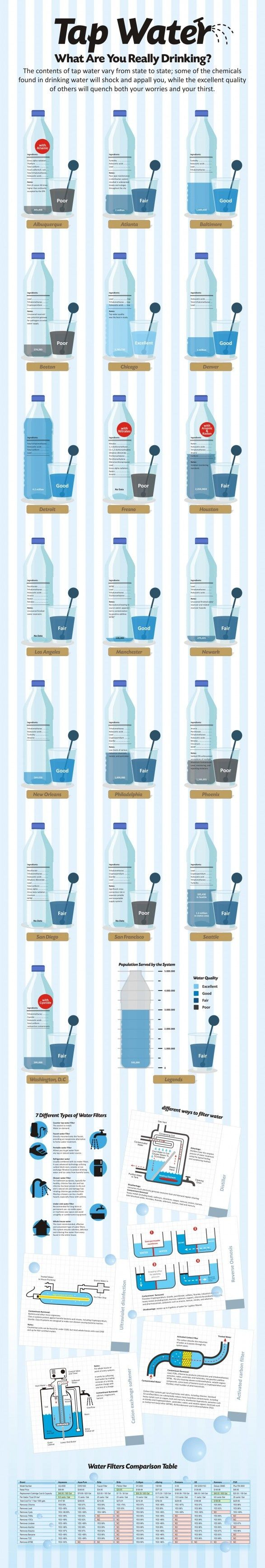 Food Infographic  Water What Are You Really Drinking Also Included