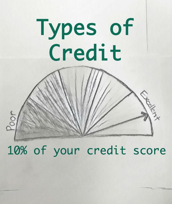 A picture of your credit from bad to excellent with the words ' Types of Credit- 10% of your credit score'